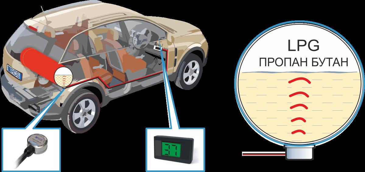 SIGMA ультразвуковой датчик уровня сжиженного газа