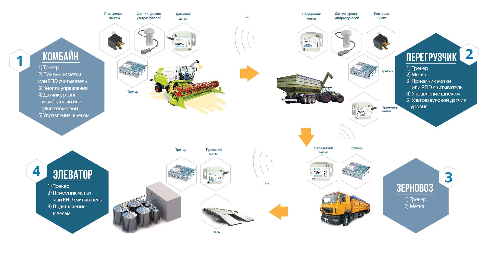 """Контроль за собранным урожаем Система GPS мониторинга """"Teletrack-AGRO"""""""
