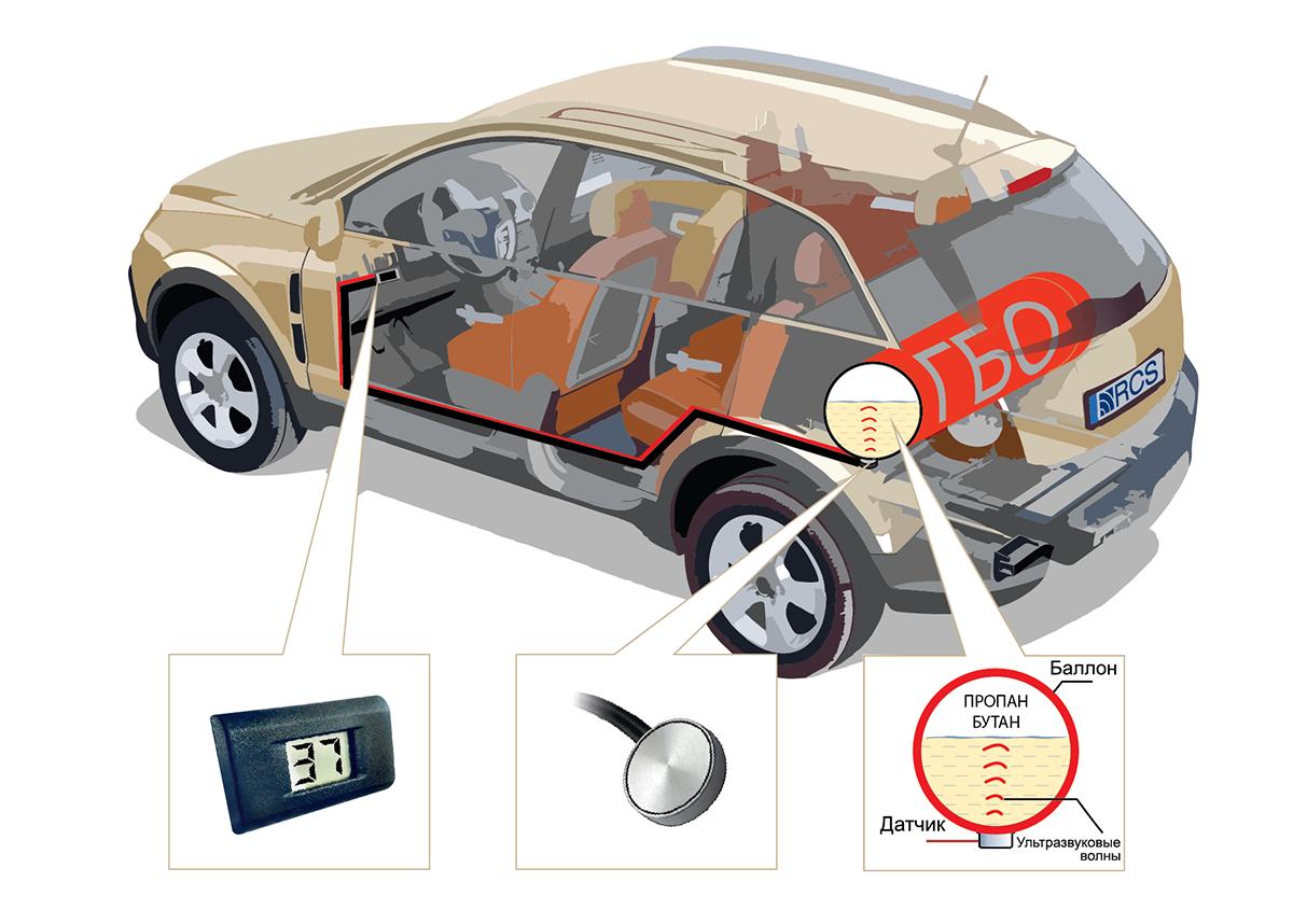 Контроль топлива на системах ГБО для индивидуальных авто