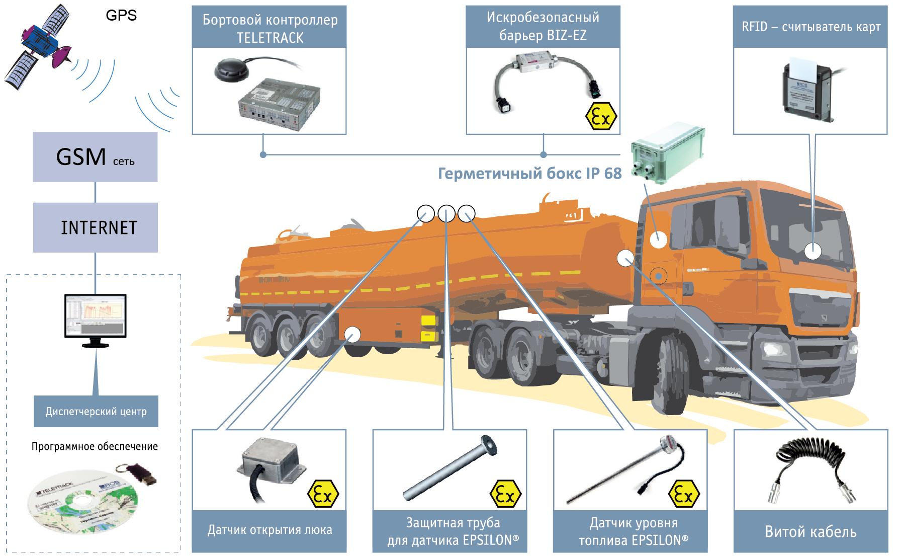 GPS мониторинг транспортировки топлива автомобильным транспортом