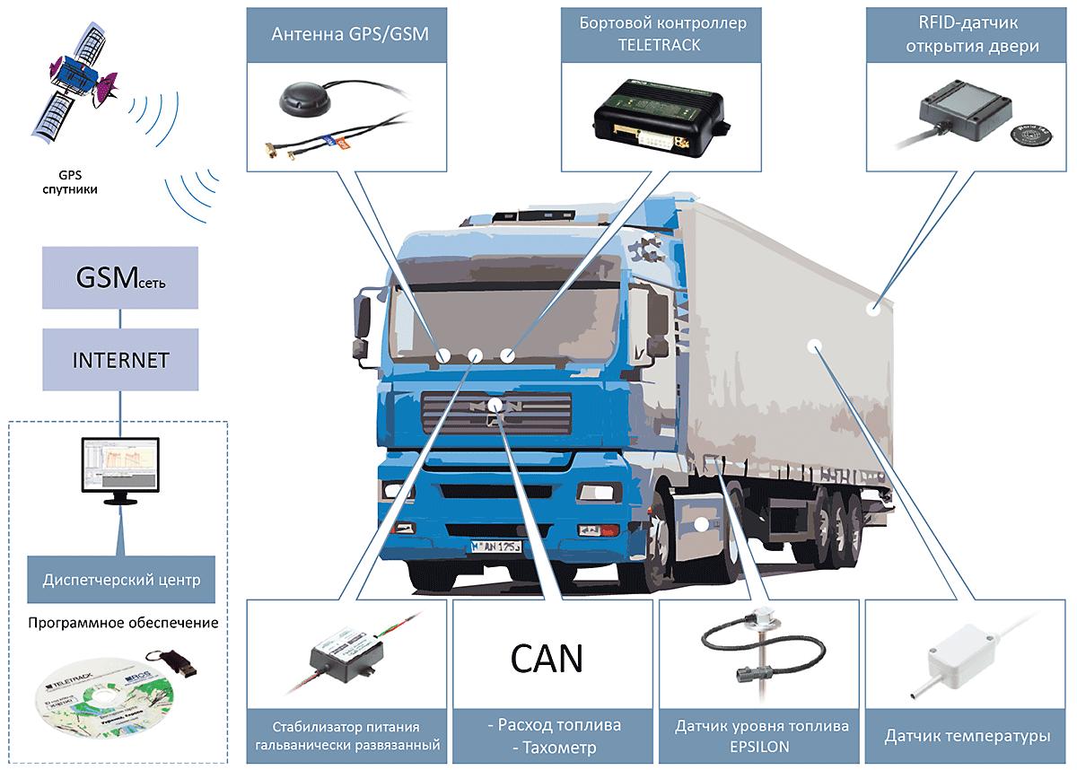 Решение для грузовых автоперевозок контроль перемещения и контроль топлива с помощью датчика уровня топлива EPSILON®